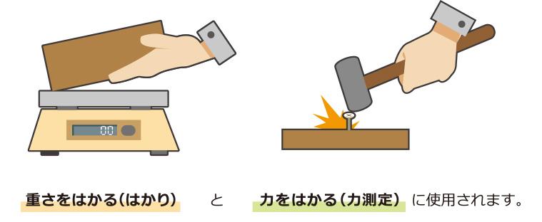 ロードセルは主に重さをはかる(はかり)と力をはかる(力測定)に使用されます。