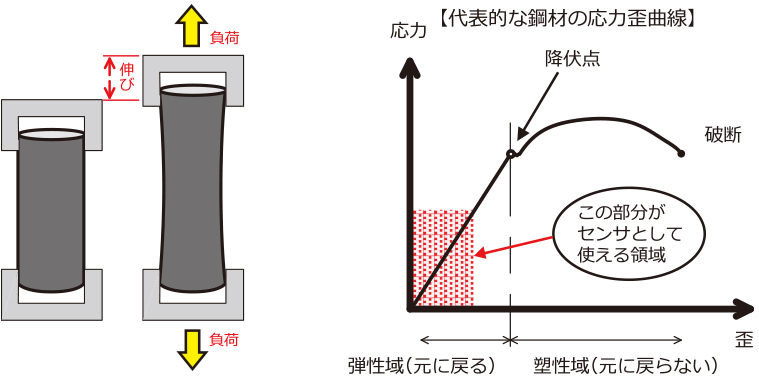 代表的な鋼材の応力歪曲線