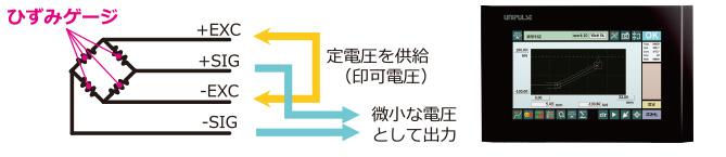 ひずみゲージ図