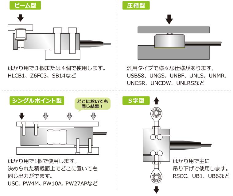 ビーム型、圧縮型、シングルポイント型、S字型