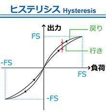ヒステリシス